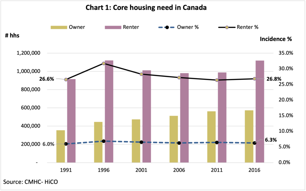 Chart 1: Core housing need in Canada