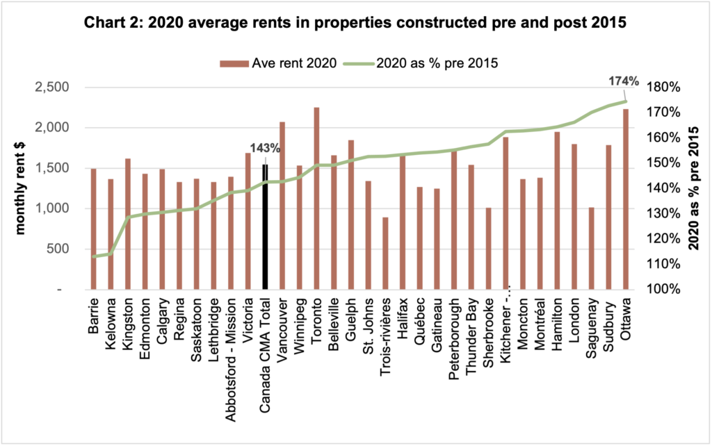 Chart 2: 2020 average rents in properties constructed pre and post 2015