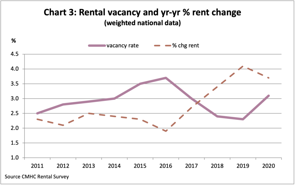 Chart 3: Rental Vacancy and yr-yr % rent change