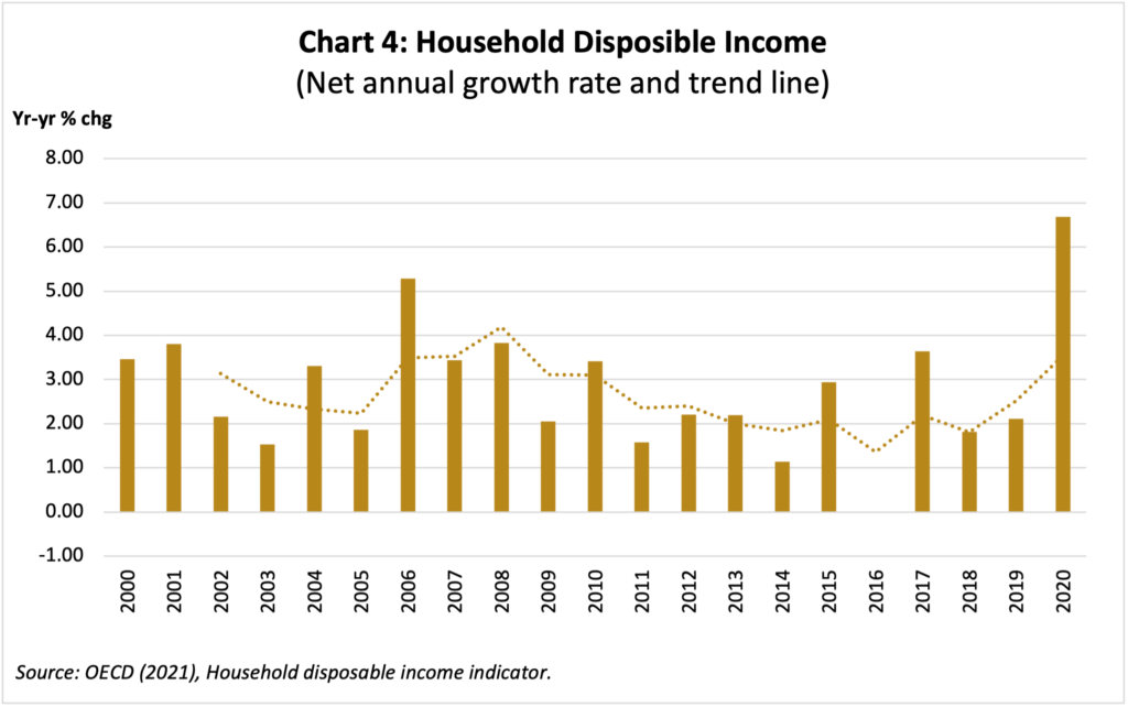 Chart 4: Household Disposible Income